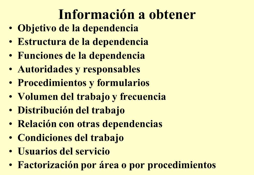 Información a obtener Objetivo de la dependencia