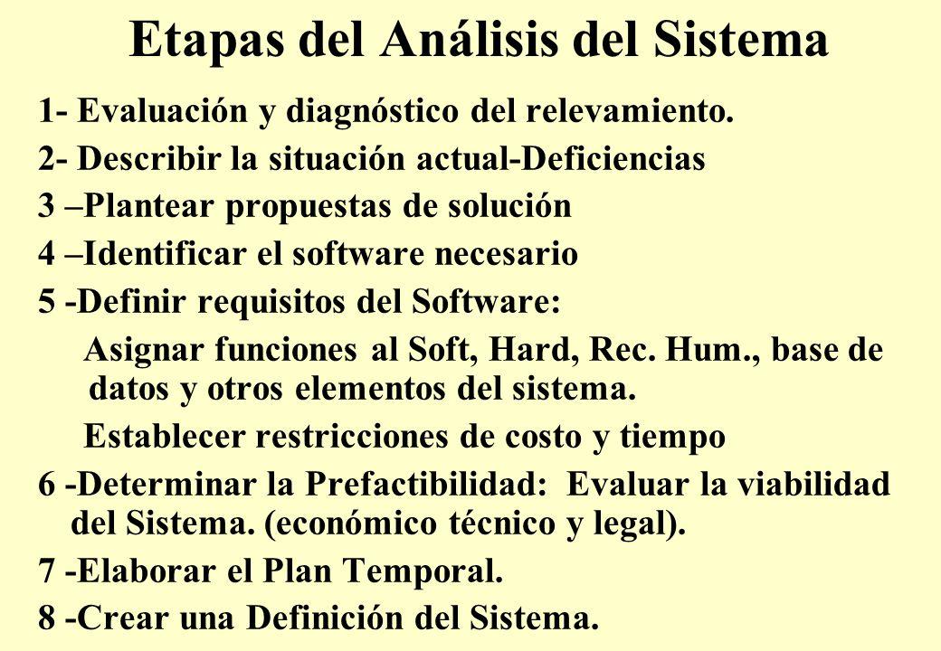 Etapas del Análisis del Sistema