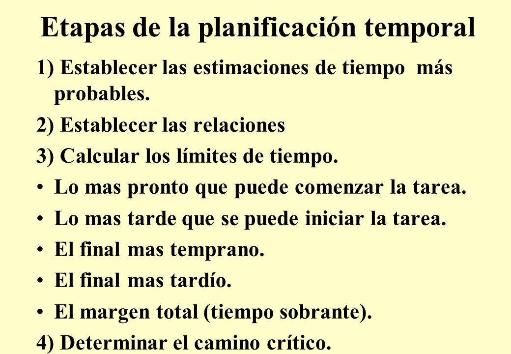 Etapas de la planificación temporal