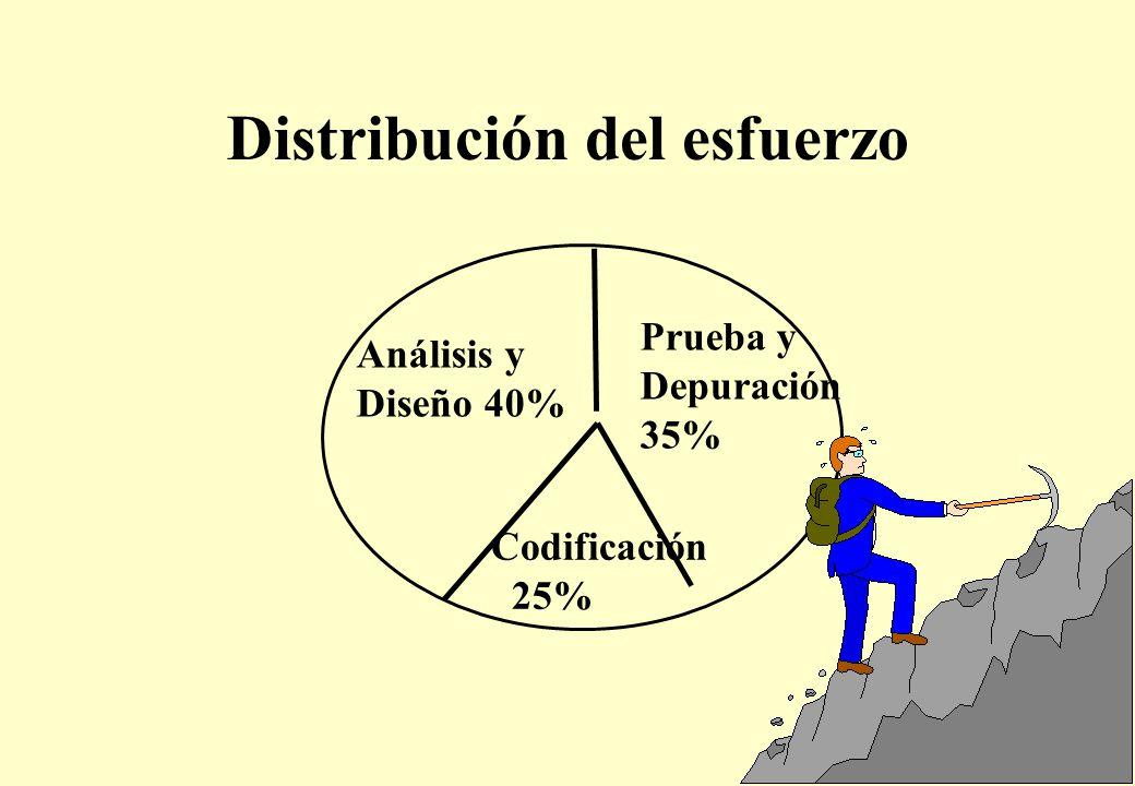 Distribución del esfuerzo