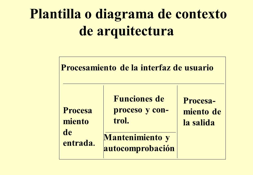 Plantilla o diagrama de contexto de arquitectura