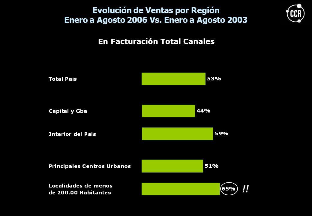 !! Evolución de Ventas por Región