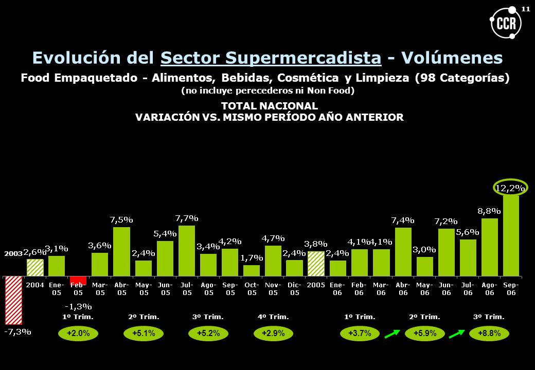 Evolución del Sector Supermercadista - Volúmenes