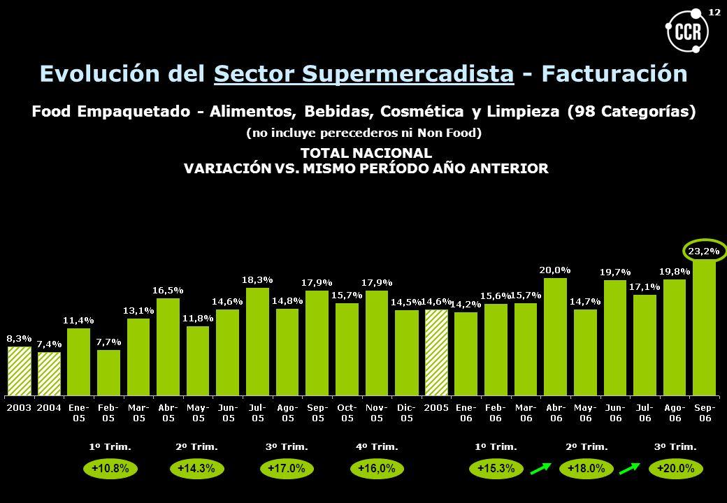 Evolución del Sector Supermercadista - Facturación