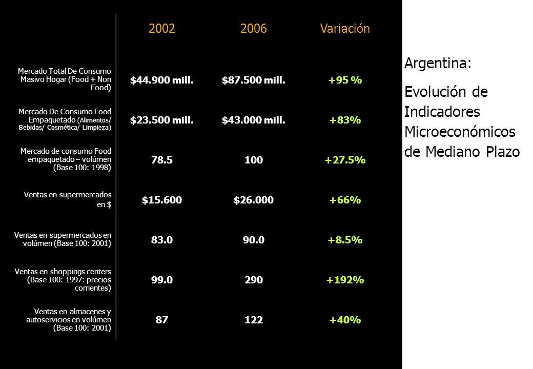 Evolución de Indicadores Microeconómicos de Mediano Plazo
