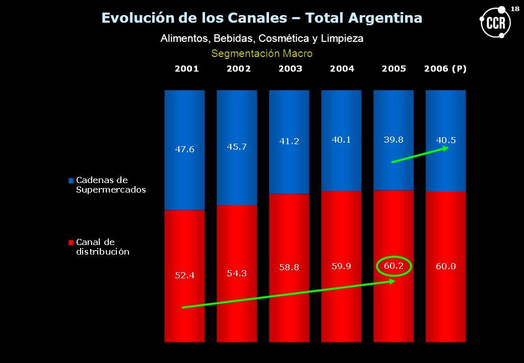 Evolución de los Canales – Total Argentina