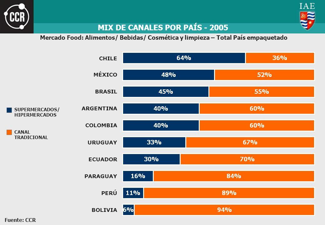 MIX DE CANALES POR PAÍS - 2005