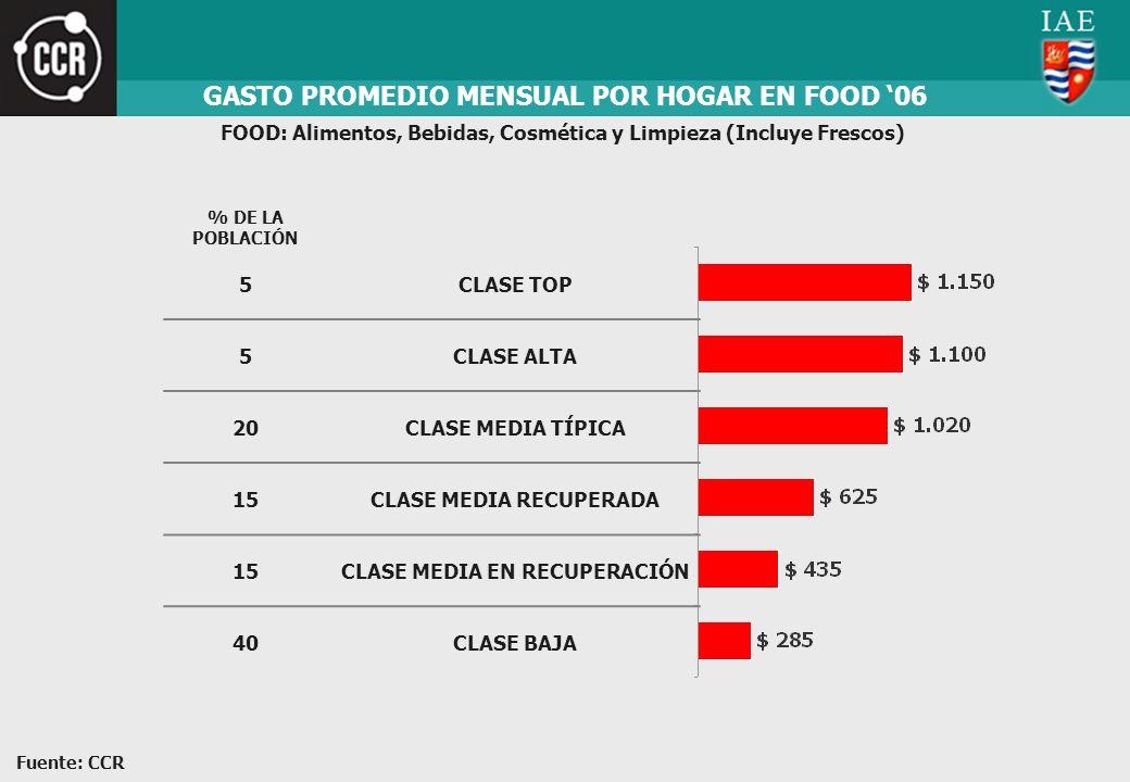 GASTO PROMEDIO MENSUAL POR HOGAR EN FOOD '06