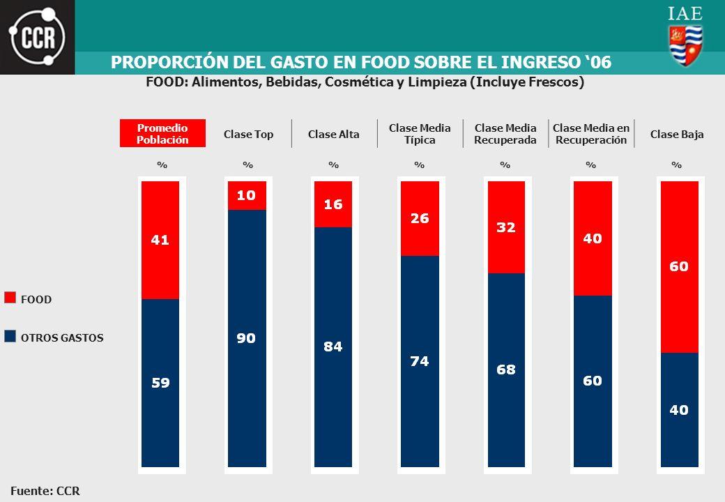 PROPORCIÓN DEL GASTO EN FOOD SOBRE EL INGRESO '06