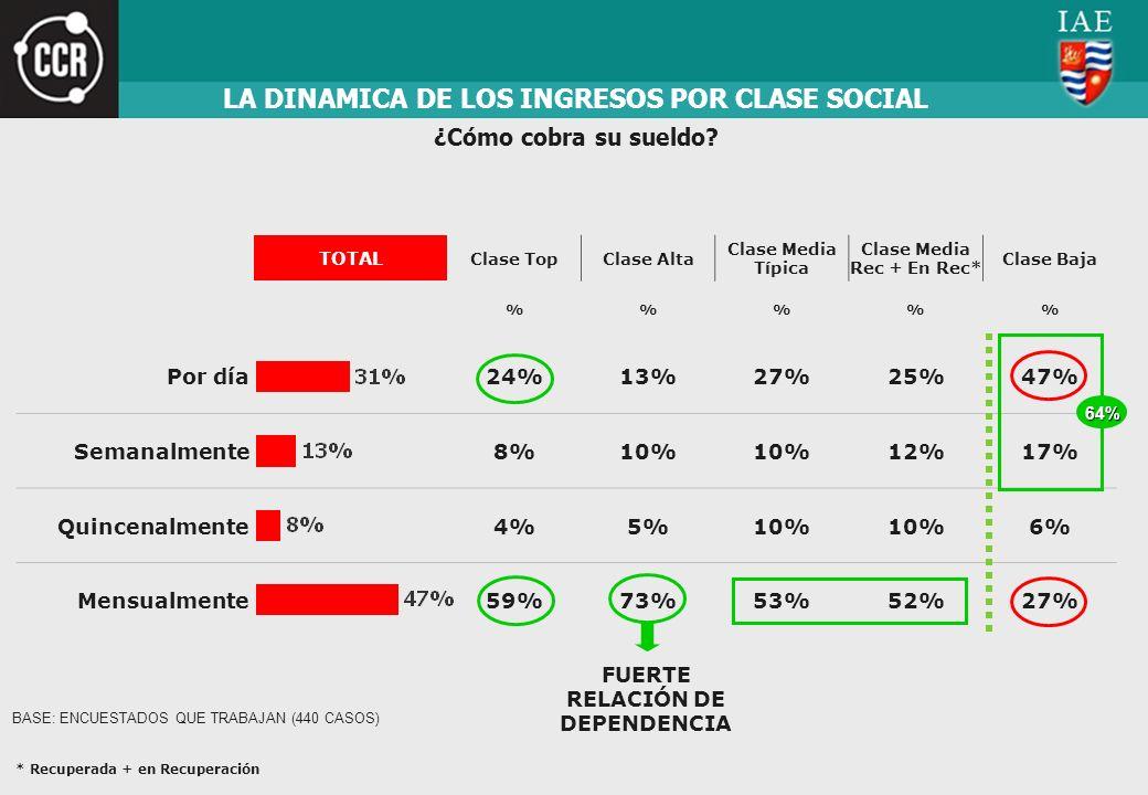 LA DINAMICA DE LOS INGRESOS POR CLASE SOCIAL