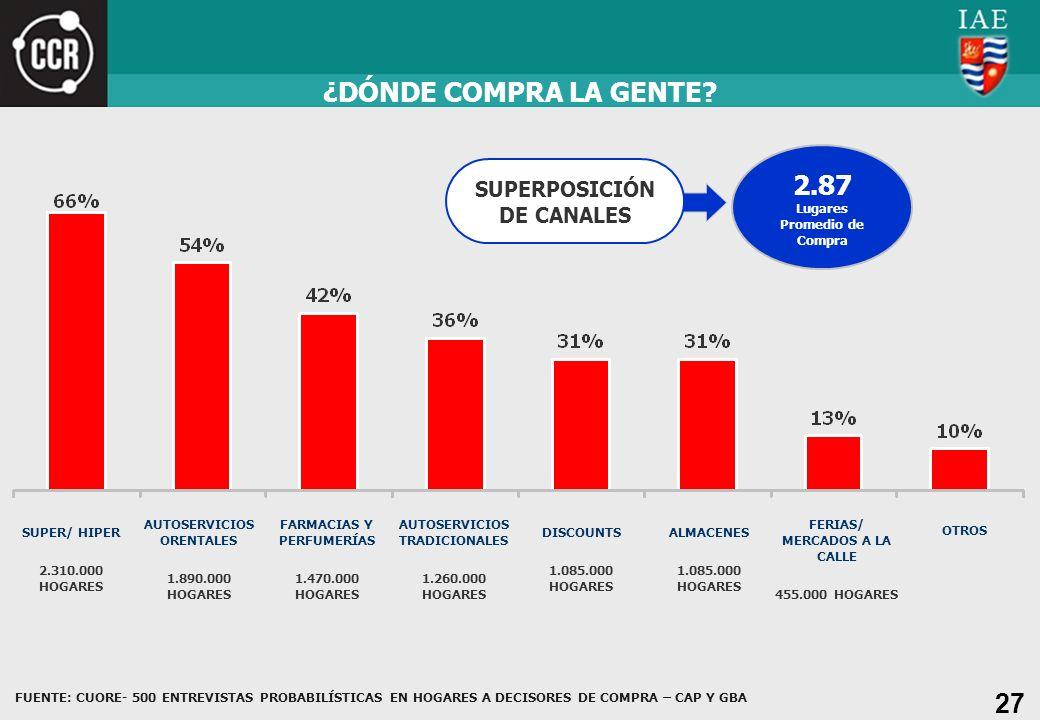 ¿DÓNDE COMPRA LA GENTE 2.87 SUPERPOSICIÓN DE CANALES