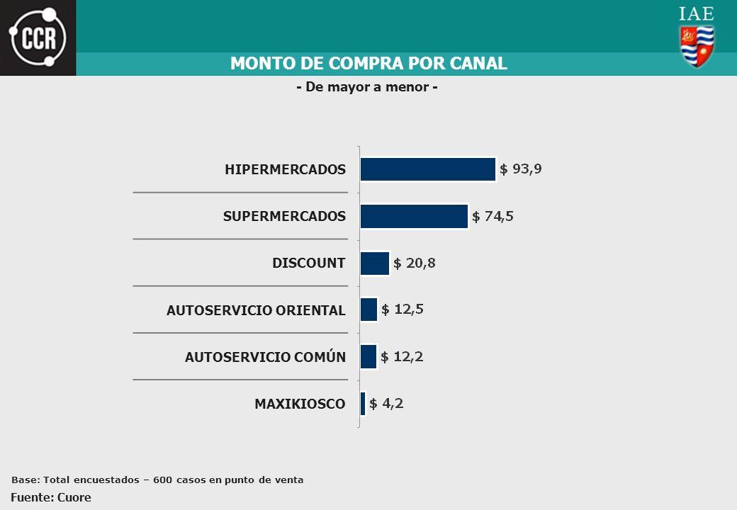 MONTO DE COMPRA POR CANAL
