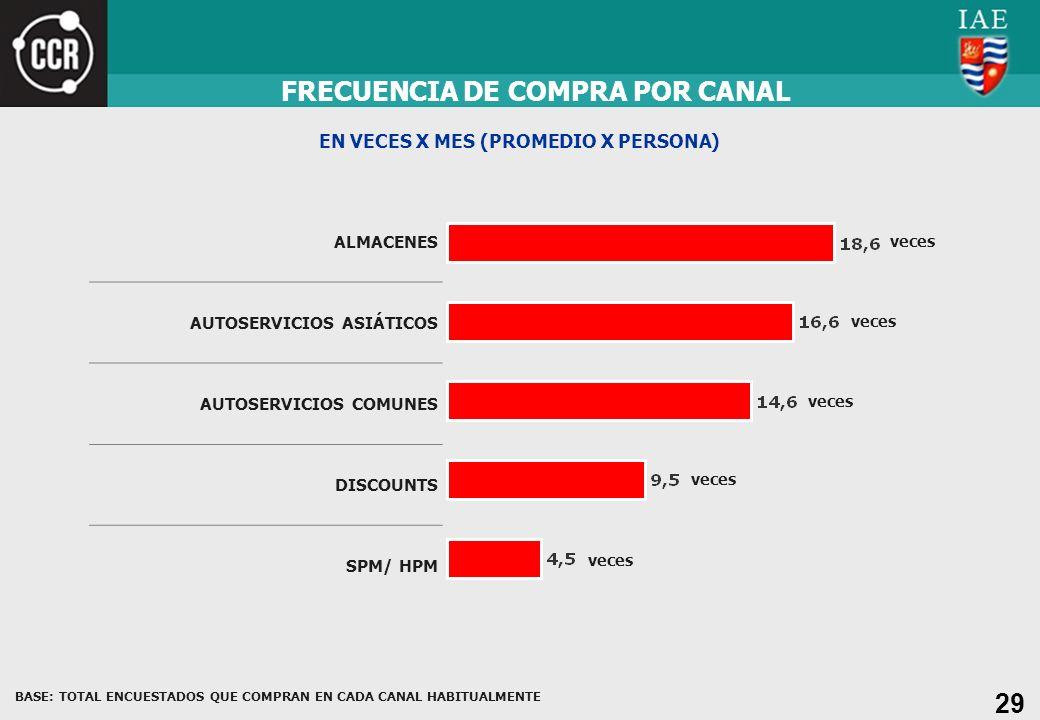 FRECUENCIA DE COMPRA POR CANAL