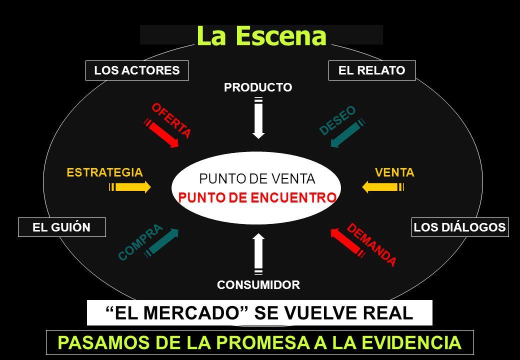 EL MERCADO SE VUELVE REAL PASAMOS DE LA PROMESA A LA EVIDENCIA