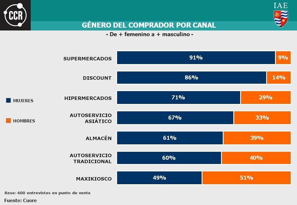 GÉNERO DEL COMPRADOR POR CANAL - De + femenino a + masculino -
