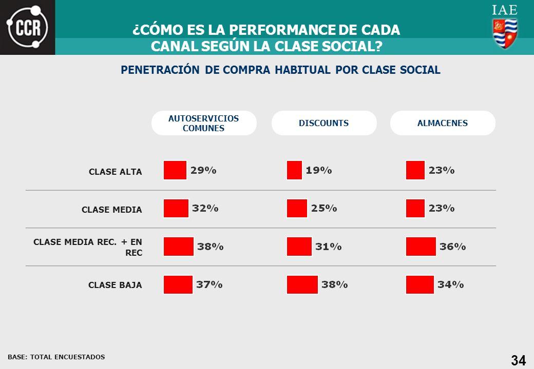 ¿CÓMO ES LA PERFORMANCE DE CADA CANAL SEGÚN LA CLASE SOCIAL
