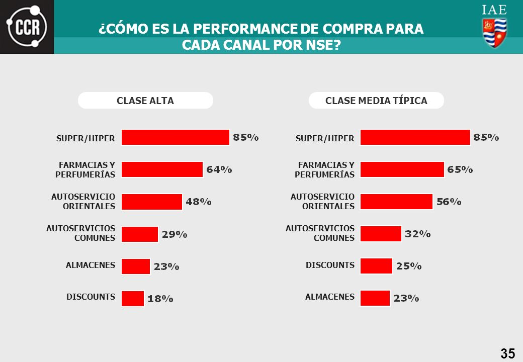 ¿CÓMO ES LA PERFORMANCE DE COMPRA PARA CADA CANAL POR NSE