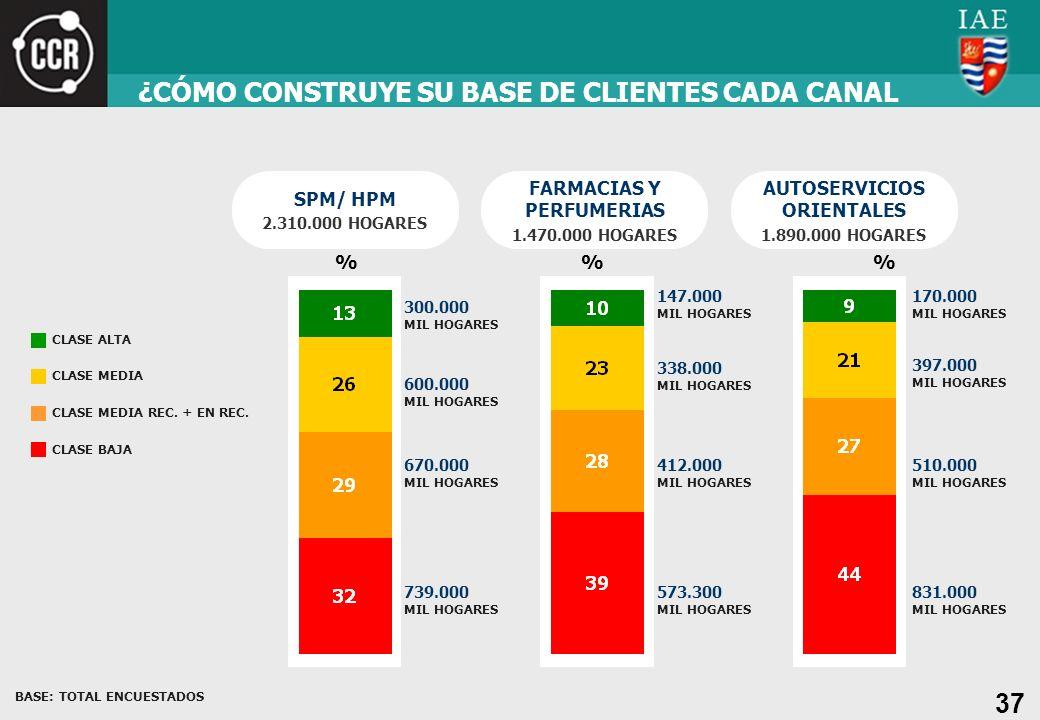 ¿CÓMO CONSTRUYE SU BASE DE CLIENTES CADA CANAL