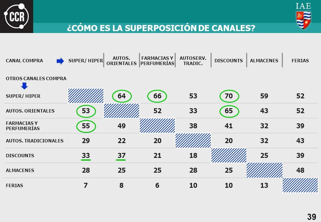 ¿CÓMO ES LA SUPERPOSICIÓN DE CANALES FARMACIAS Y PERFUMERÍAS