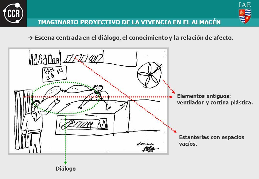 IMAGINARIO PROYECTIVO DE LA VIVENCIA EN EL ALMACÉN