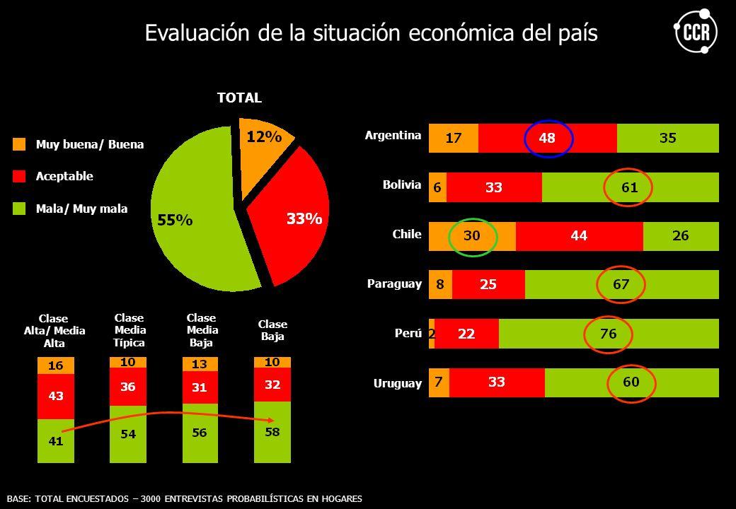 Evaluación de la situación económica del país