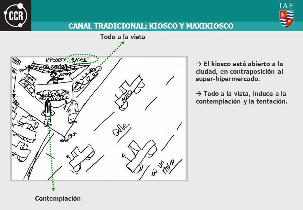 CANAL TRADICIONAL: KIOSCO Y MAXIKIOSCO