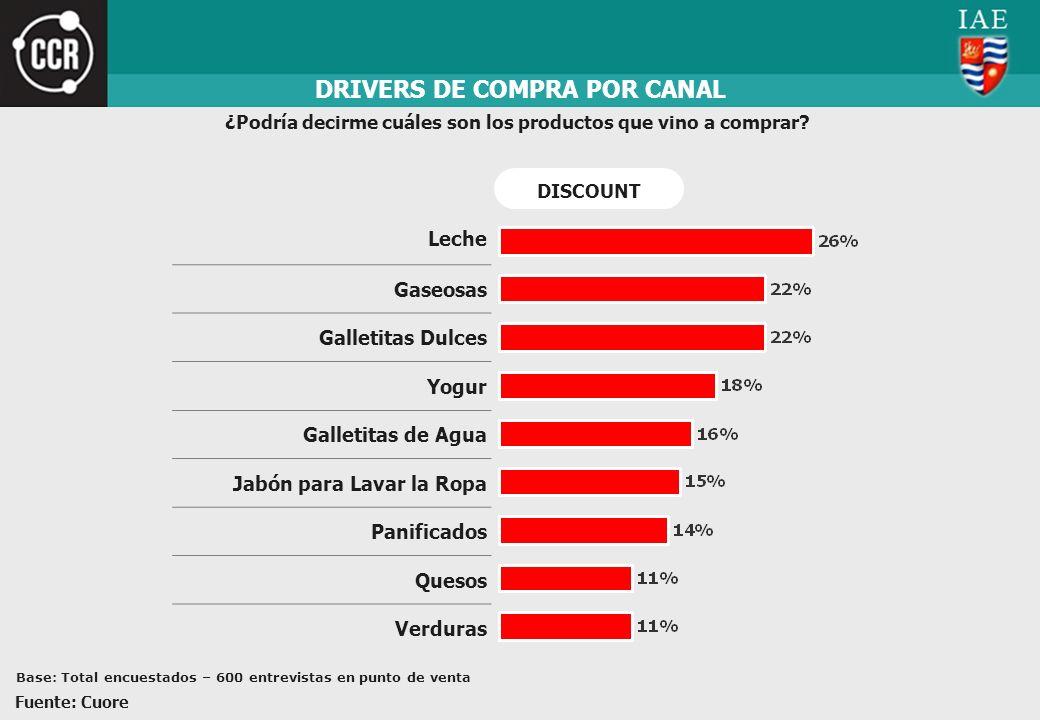 DRIVERS DE COMPRA POR CANAL