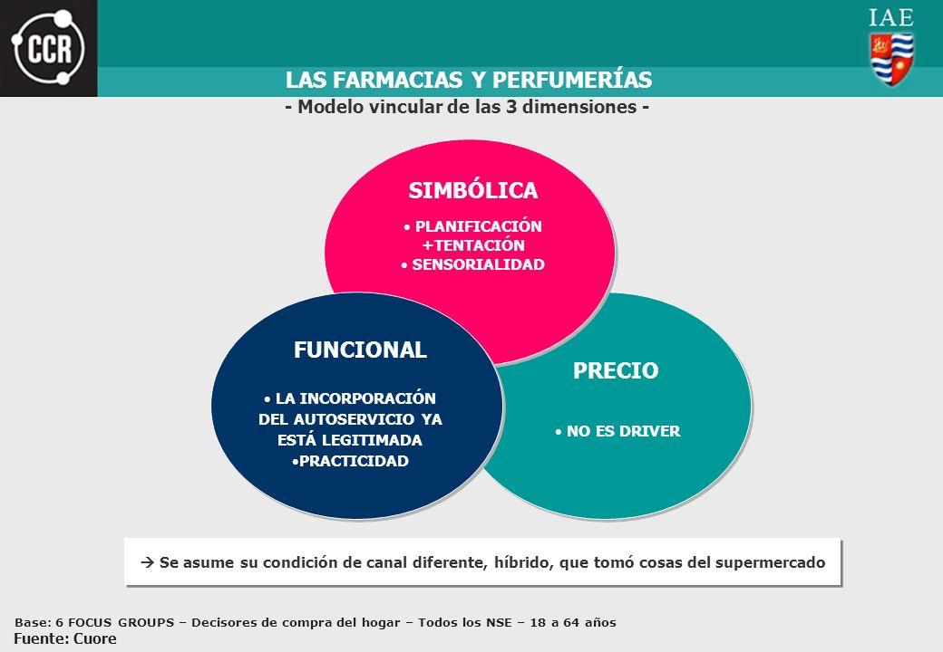 LAS FARMACIAS Y PERFUMERÍAS - Modelo vincular de las 3 dimensiones -