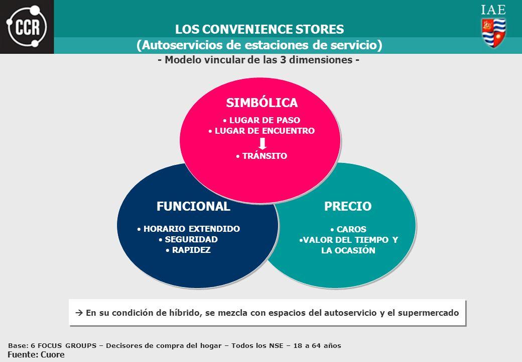 LOS CONVENIENCE STORES (Autoservicios de estaciones de servicio)
