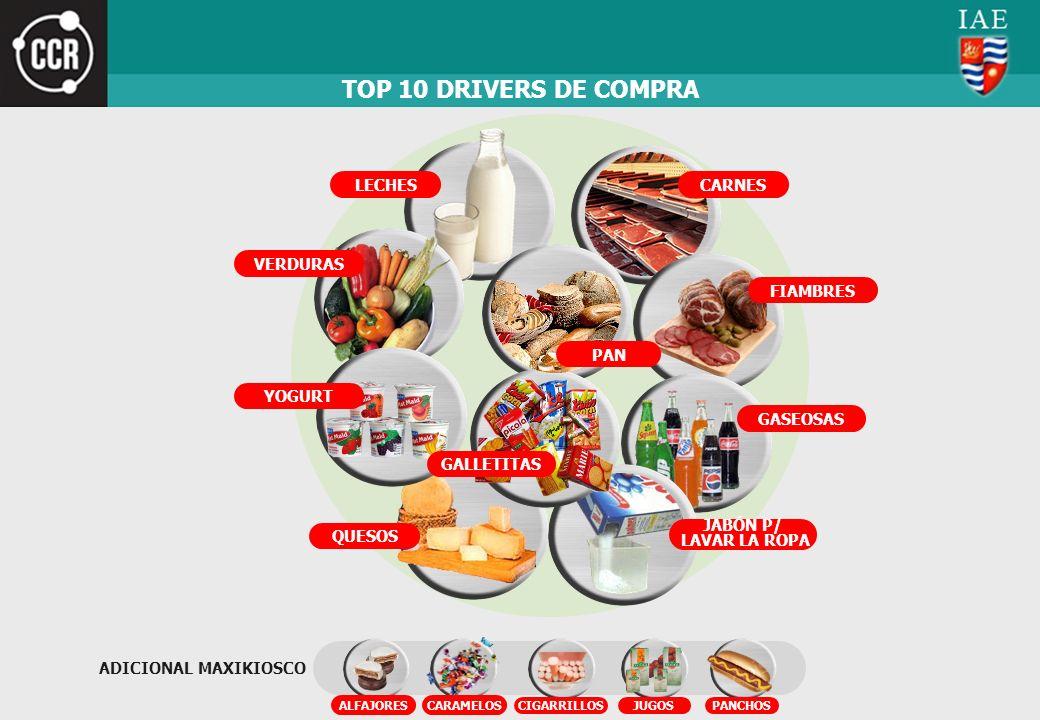 TOP 10 DRIVERS DE COMPRA LECHES CARNES VERDURAS FIAMBRES PAN YOGURT