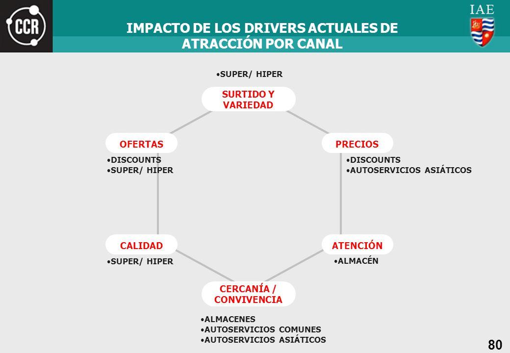 IMPACTO DE LOS DRIVERS ACTUALES DE ATRACCIÓN POR CANAL