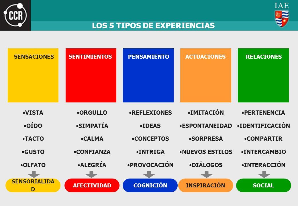 LOS 5 TIPOS DE EXPERIENCIAS