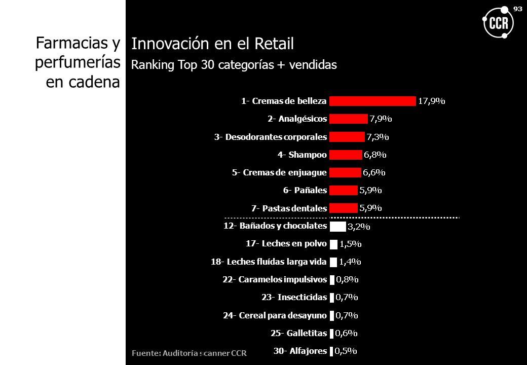 Innovación en el Retail Farmacias y perfumerías en cadena