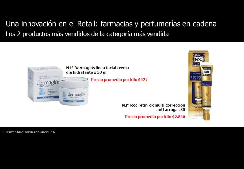 Una innovación en el Retail: farmacias y perfumerías en cadena