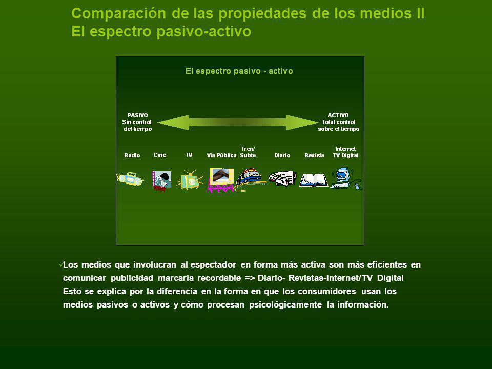 Comparación de las propiedades de los medios II El espectro pasivo-activo