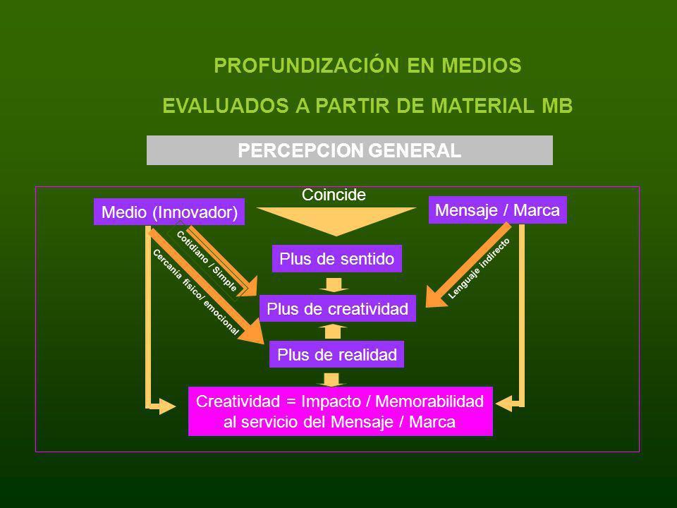 PROFUNDIZACIÓN EN MEDIOS EVALUADOS A PARTIR DE MATERIAL MB