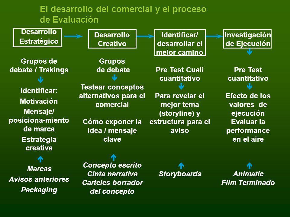 El desarrollo del comercial y el proceso de Evaluación