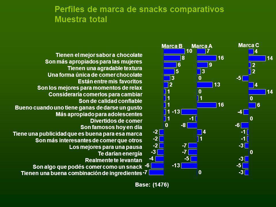 Perfiles de marca de snacks comparativos Muestra total
