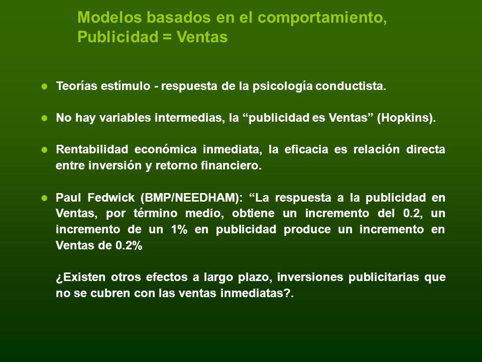 Modelos basados en el comportamiento, Publicidad = Ventas