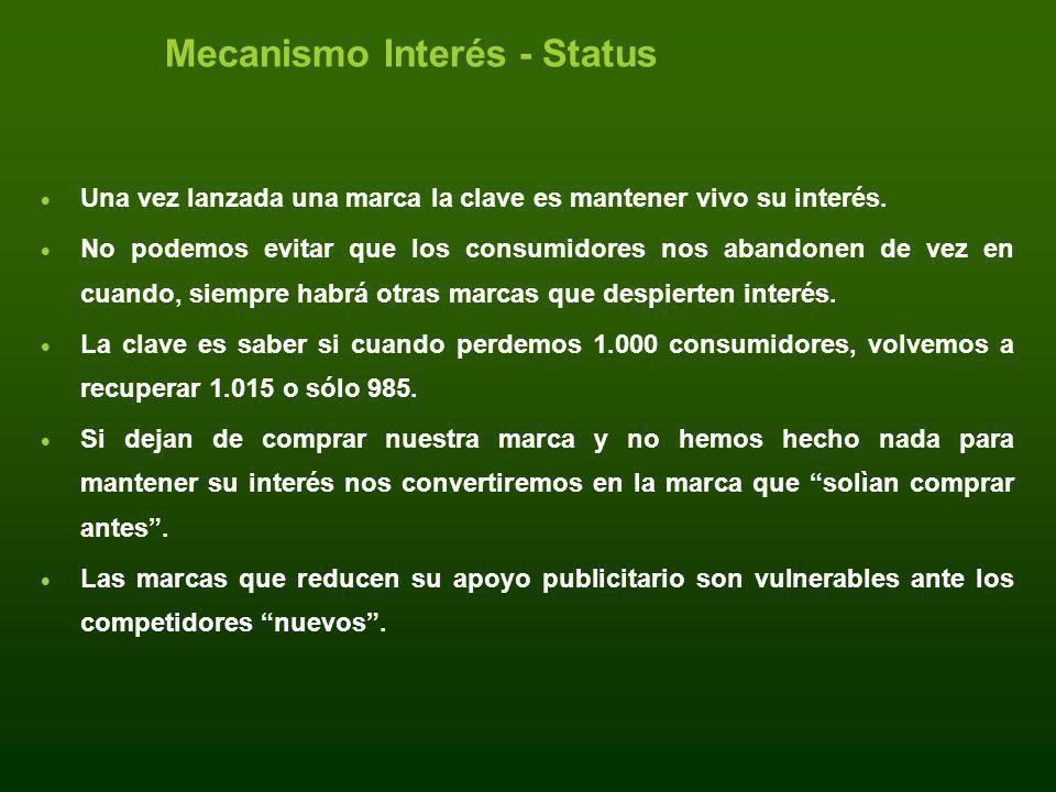 Mecanismo Interés - Status