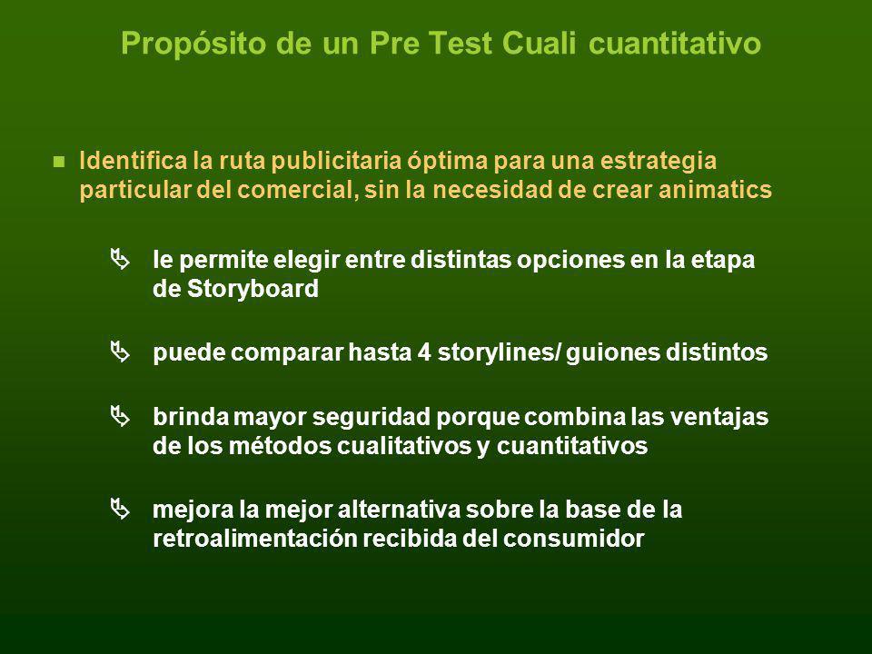 Propósito de un Pre Test Cuali cuantitativo
