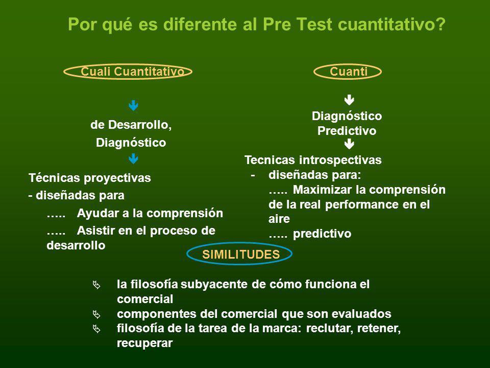 Por qué es diferente al Pre Test cuantitativo