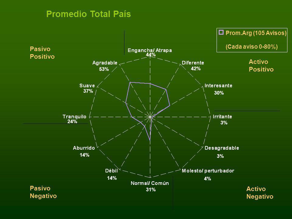 Promedio Total País Pasivo Positivo Activo Positivo Pasivo Activo