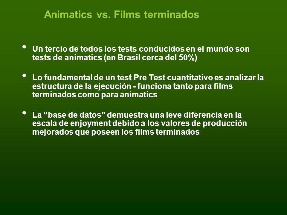 Animatics vs. Films terminados