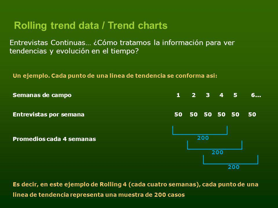 Rolling trend data / Trend charts