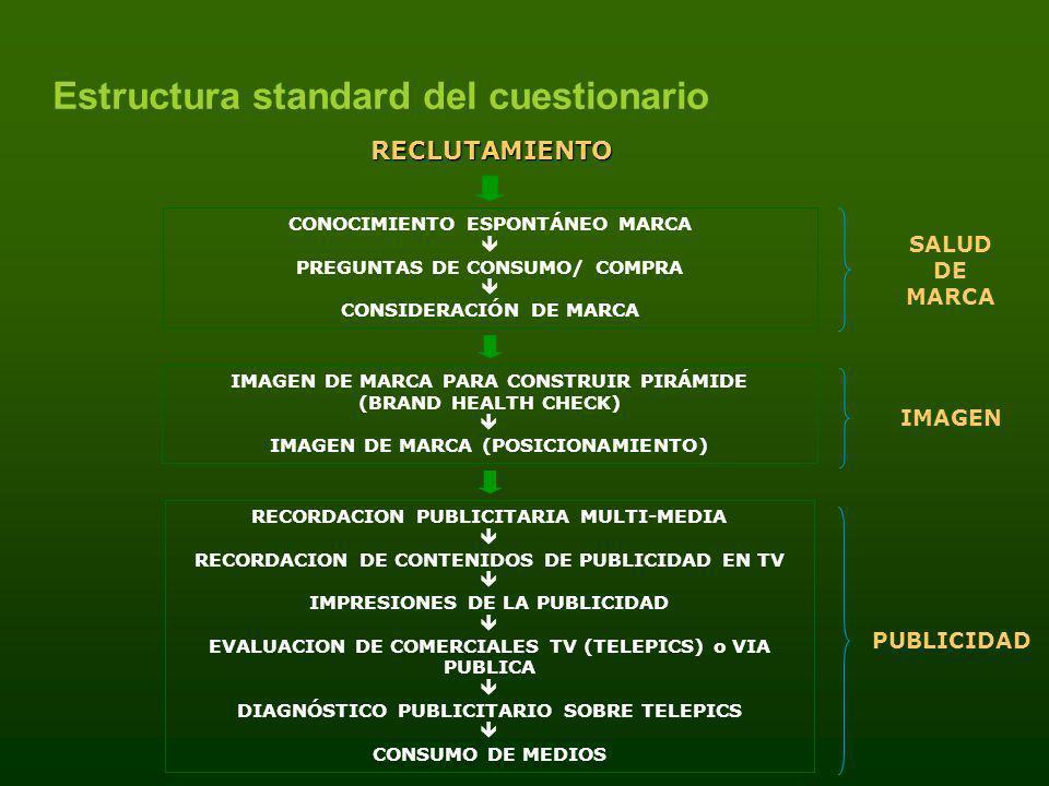 Estructura standard del cuestionario