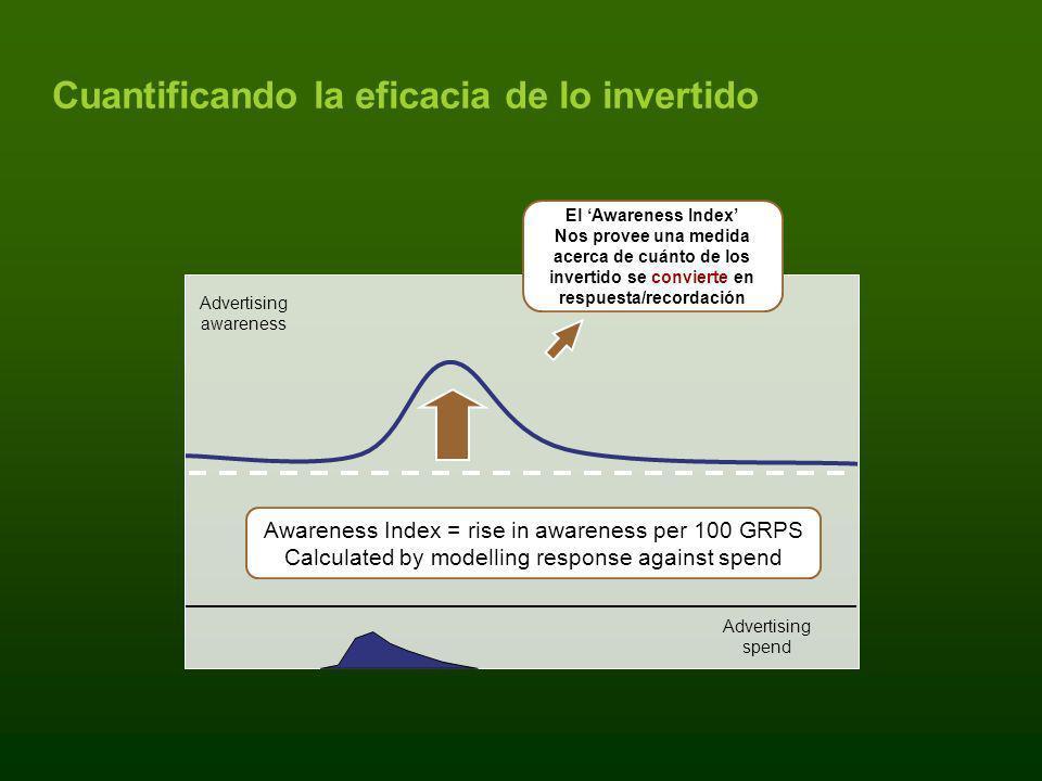 Cuantificando la eficacia de lo invertido