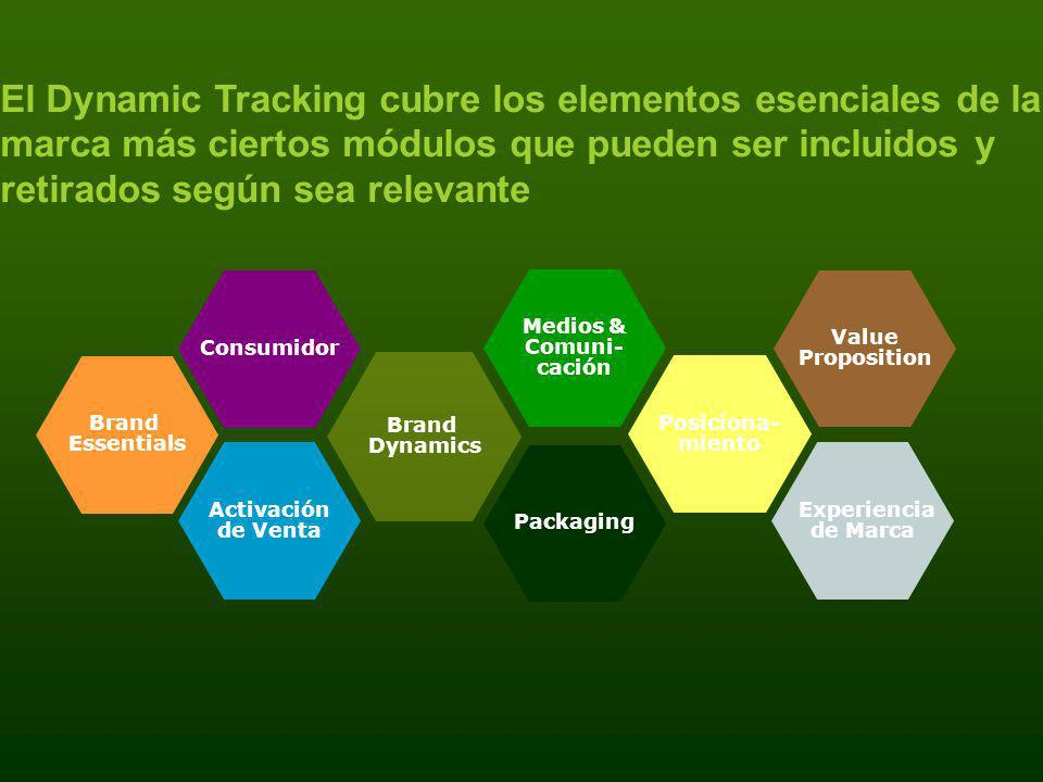 El Dynamic Tracking cubre los elementos esenciales de la marca más ciertos módulos que pueden ser incluidos y retirados según sea relevante