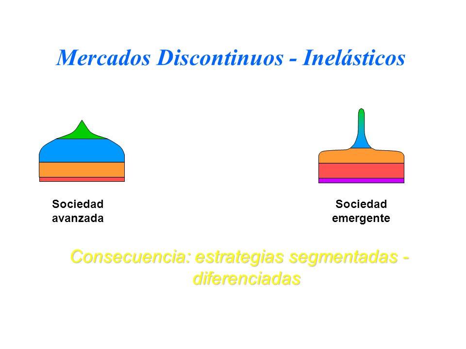 Mercados Discontinuos - Inelásticos