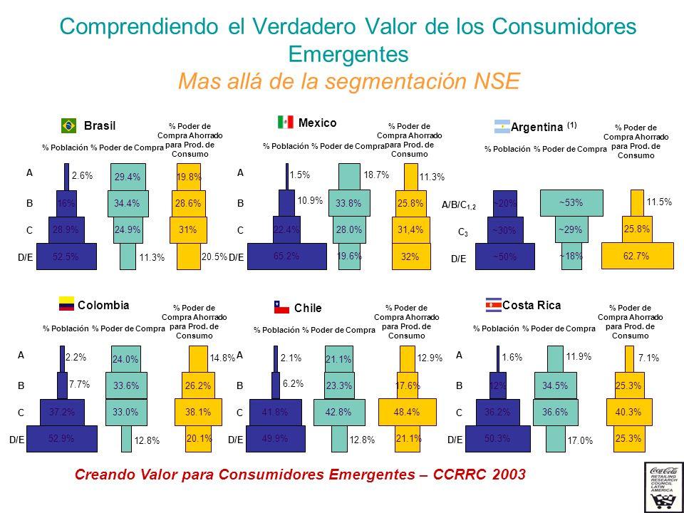 % Poder de Compra Ahorrado para Prod. de Consumo